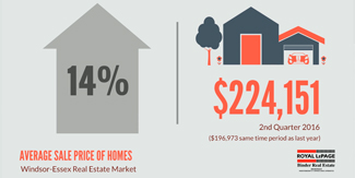 Q2 2016 Windsor-Essex County Real Estate Market Statistics